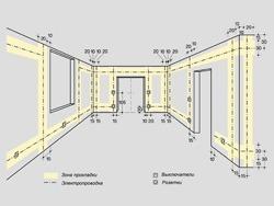 Основные правила электромонтажа электропроводки в помещениях в Реутове. Электромонтаж компанией Русский электрик
